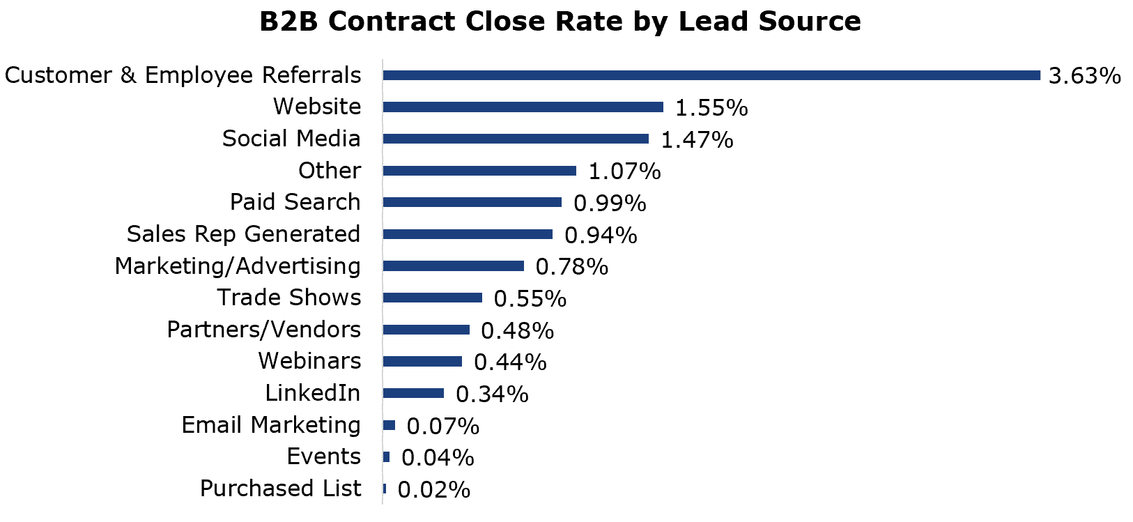 Chart of B2B Contract Close Rates by Lead Source