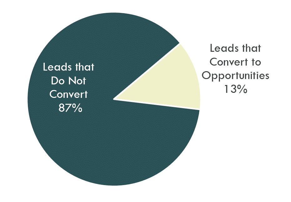 Percentage of leads that convert to opportunities