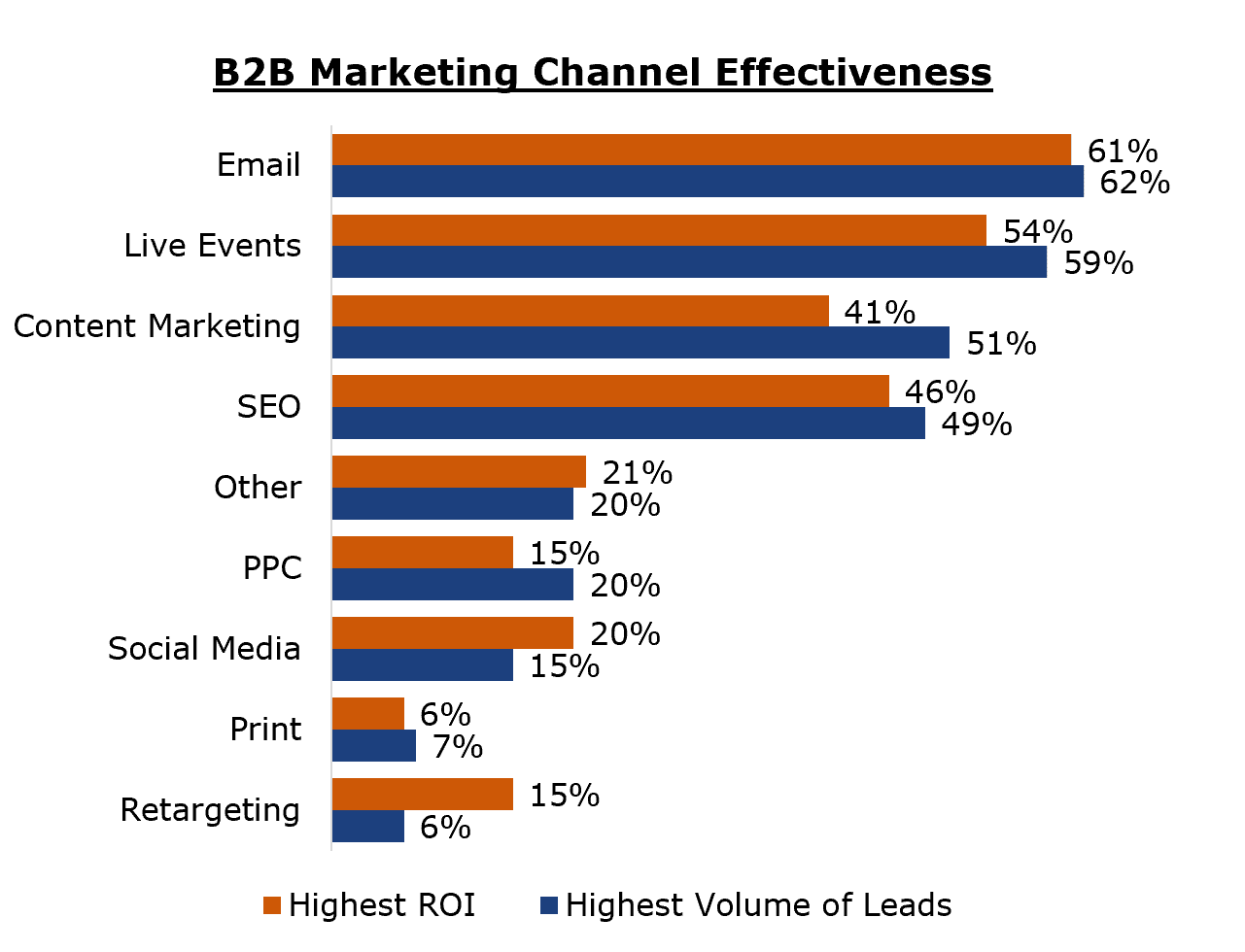 Chart of B2B Marketing Effectiveness by Channel