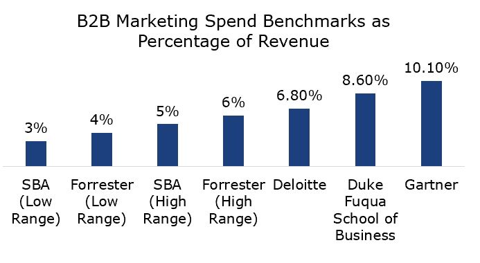 B2B Marketing Spend Benchmarks by Percentage of Gross Revenue