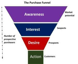 The 10 Commandments of Marketing Copy for 2019 - AIDA Model
