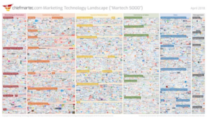 ChiefMarTech.com's Marketing Technology Lanscape in 2018