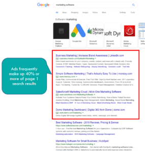 Google Ads now make up 40% or more of page 1 search results