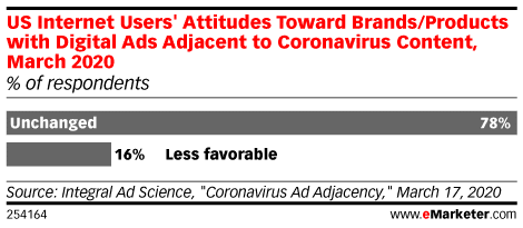 Marketing During Coronavirus - Consumer Advertising Attitudes