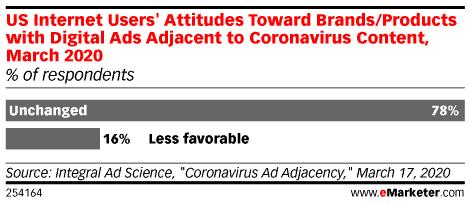 Marketing During Coronavirus - Consumer Advertising Attitudes