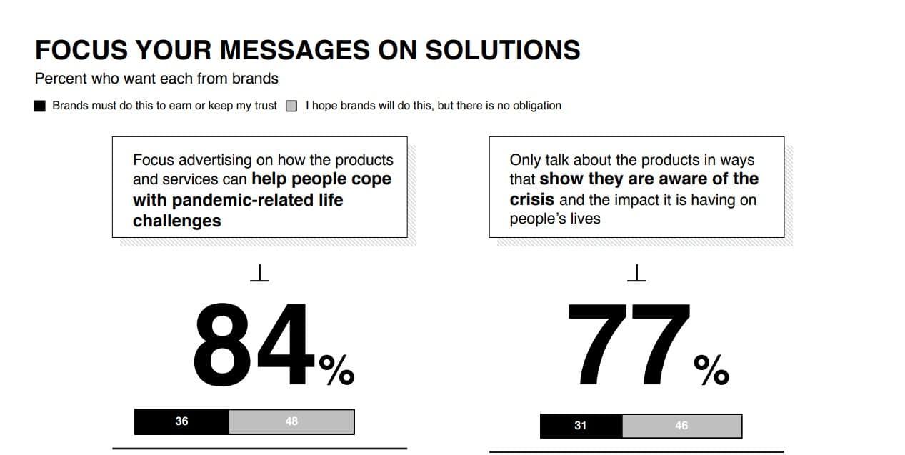 Marketing During Coronavirus - Consumers' Messaging Expectations