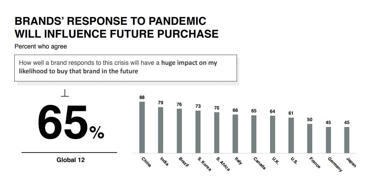 Marketing During Coronavirus - Future Impact on Brands